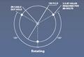 High Performance Rotating Beacon 12V Din (Flexi)